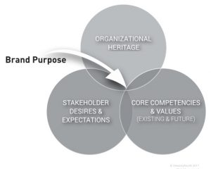 Framework for Developing your Brand Purpose
