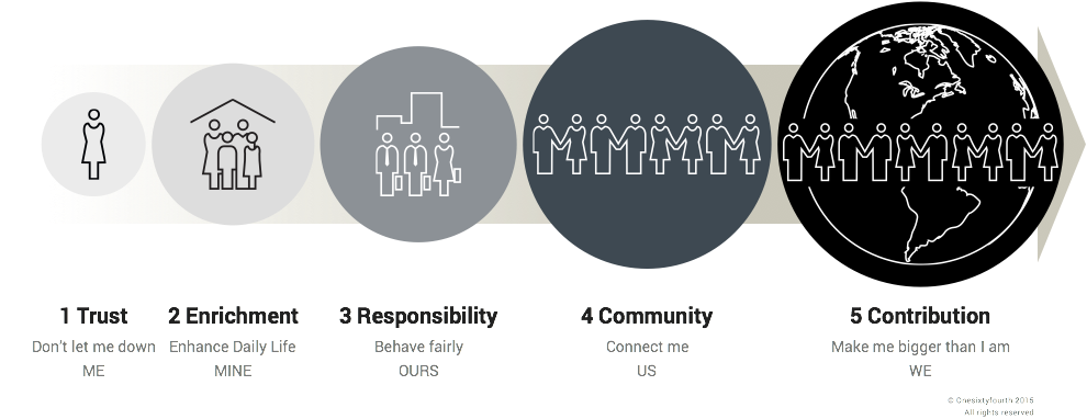 5 steps of the ME-to-WE Continuum of Brand Citizenship