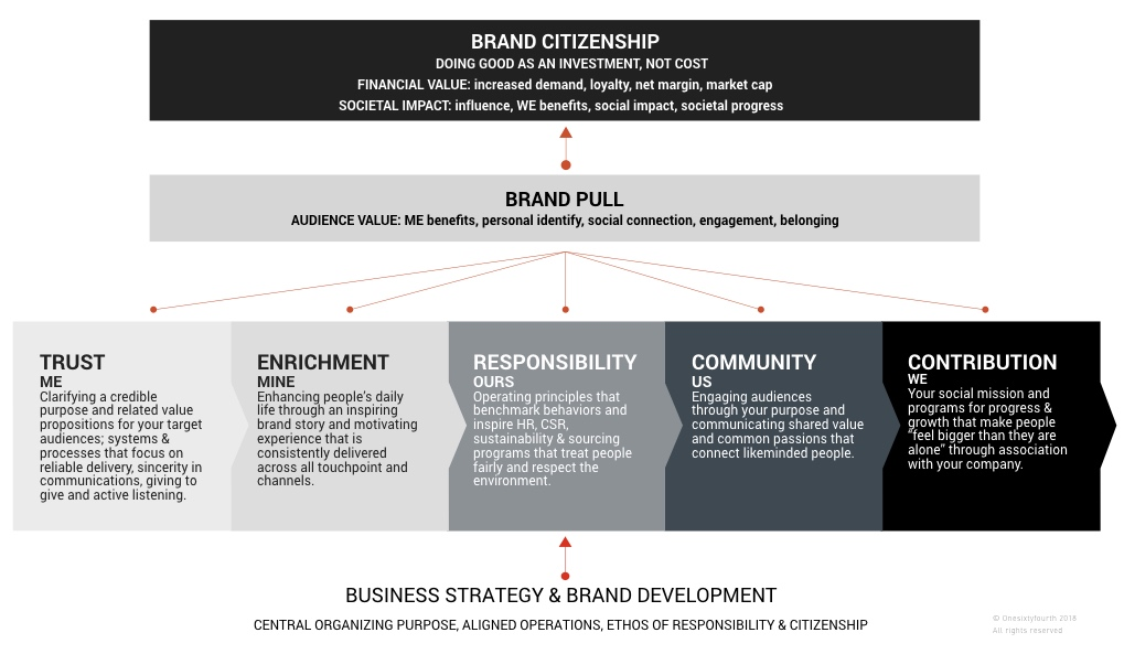 Brand Citizenship creates brand PULL